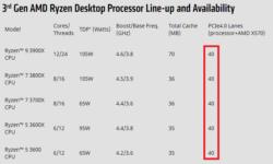 AMD пояснила, когда переход на PCI Express 4.0 обеспечит ошеломляющий прирост производительности