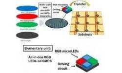 Французы предложили недорогую технологию производства экранов MicroLED любого размера