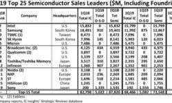 Intel отобрала у Samsung корону лидера на рынке полупроводников