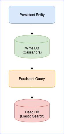 [Из песочницы] Что нужно знать перед переходом на Akka toolkit для реализации Event Sourcing и CQRS