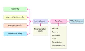 [Из песочницы] Как работает конфигурация в .NET Core