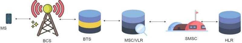 [Из песочницы] SMPP — одноранговый протокол коротких сообщений