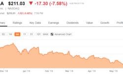 Маск призывает к жесточайшей экономии, пытаясь спасти Tesla от банкротства