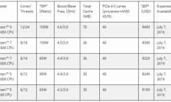 Официально о разгоне 7-нм процессоров AMD Ryzen 3000: ждите 10 июня