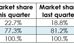 AMD удалось потеснить NVIDIA на рынке видеокарт в первом квартале