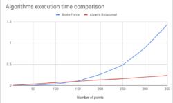 ARA: алгоритм для нахождения максимального числа точек на прямой линии