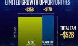 Intel от санкций против Китая пострадает сильнее, чем AMD