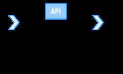 [Из песочницы] DevOps в разработке: автоматизация написания кода веб-приложений