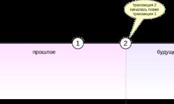 MVCC в PostgreSQL-8. Заморозка
