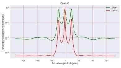 Фото О применении параметрических методов спектрального оценивания в радиолокации — метод MUSIC. Дополнение к статье