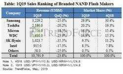Рынок флеш-памяти в первом квартале: Samsung потеряла, Toshiba, Micron и Intel нашли