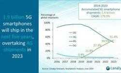 5G-смартфоны обойдут по поставкам аппараты 4G в 2023 году