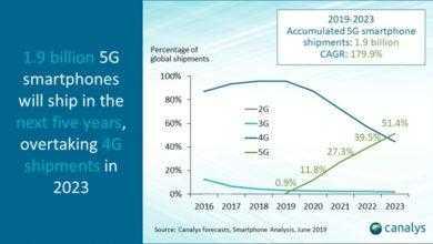 Фото 5G-смартфоны обойдут по поставкам аппараты 4G в 2023 году