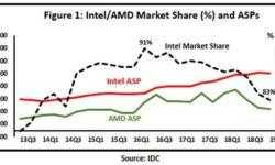 Цены придётся снижать: AMD не оставит Intel особого выбора