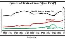 Для лидерства на рынке видеокарт NVIDIA не потребуется ценовая война