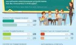 Две трети россиян поддерживают запрет использования гаджетов в школьных классах