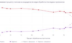 Математическое расследование, как подделывали выборы губернатора в Приморье 16 сентября 2018 года
