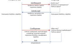 Обеспечение безопасности в беспроводных протоколах на примере LoRaWAN