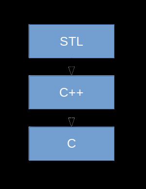 Фото STL интерфейс Berkeley DB