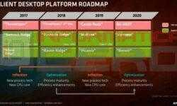 AMD обещает представить мобильные 7-нм процессоры