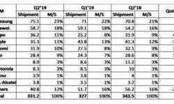 Apple опустилась на 4-е место в рейтинге IHS Markit после рекордного падения продаж iPhone