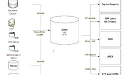 [Из песочницы] Как было устроено хранилище DWH в TELE2