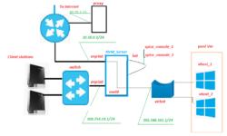 [Из песочницы] KVM (недо)VDI с одноразовыми виртуальными машинами с помощью bash