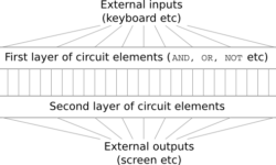 [Перевод] Нейросети и глубокое обучение, глава 4: почему глубокие нейросети так сложно обучать?
