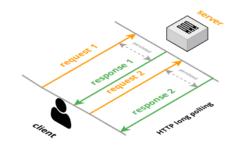 [Перевод] Протокол MQTT: концептуальное погружение