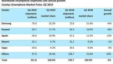 Фото Поставки смартфонов падают: Samsung и Huawei в лидерах