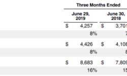 Расходы Apple на разработки и исследования достигли рекордных значений