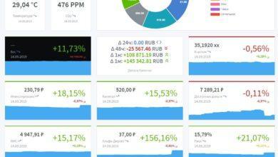 Photo of BudgetTracker — ещё один open-source инструмент для личного учета финансов