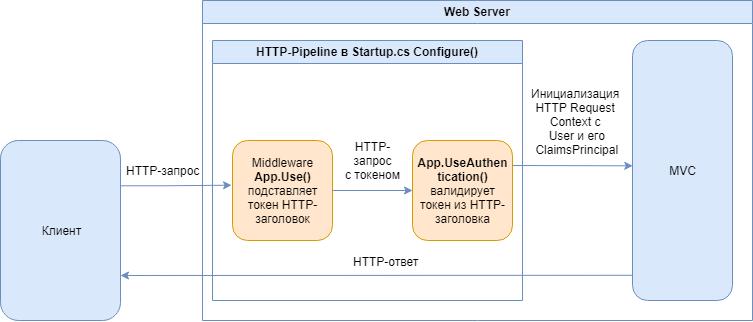 Фото [Из песочницы] Безопасный способ обмена JWT в ASP.NET Core + SPA