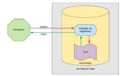 [Из песочницы] Почему мы пишем бизнес-логику на Lua