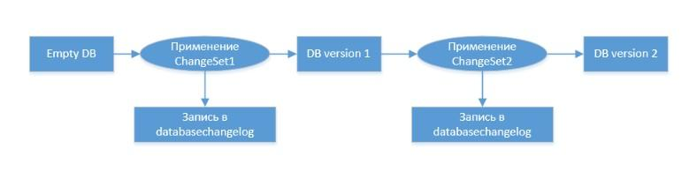 Фото [Из песочницы] Выбор между XML и SQL для накатывания скриптов LiquiBase на примере Java/Spring/H2