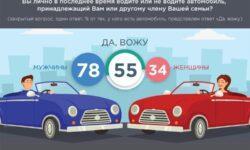 Каждый третий автомобилист в России готов пересесть на электрокар