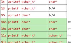 [Перевод] Печальная судьба спецификаторов формата функции printf для символов Юникода в Visual C++