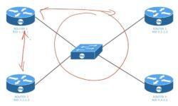 [Перевод] Тренинг Cisco 200-125 CCNA v3.0. День 45. Настройка OSPF