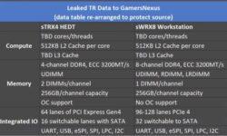 Семейств AMD Ryzen Threadripper 3000 будет два: рабочие станции станут новым приоритетом