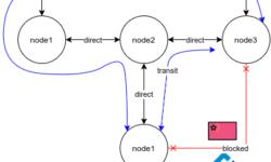 tinc-boot — full-mesh сеть без боли