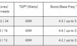 Сентябрьский анонс AMD: процессор Ryzen с 12 ядрами и TDP не более 65 Вт