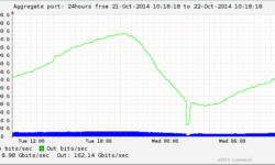 466 терабит: мировой Интернет-трафик продолжает рост, смогут ли составить конкуренцию подводным кабелям спутники?
