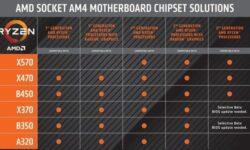 Материнские платы на AMD X570 станут совместимы с процессорами Ryzen 1000-й серии