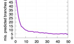 [Перевод] Ошибочно предсказанное ветвление может в разы увеличить время выполнения программы