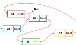 [Перевод] Структуры данных для программистов игр: bulk data