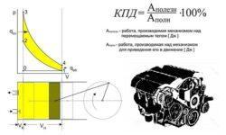 Принцип увеличения гибкости характеристик современных автомобильных ДВС