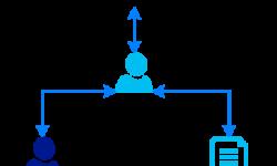 Программист, менеджер, MVC и критерии приемки
