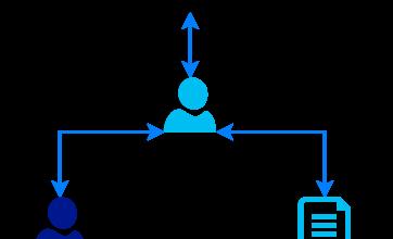 Фото Программист, менеджер, MVC и критерии приемки