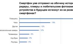 Результат опроса о развитии технологий в смартфонах