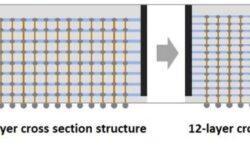 Samsung нашла способ создавать микросхемы памяти HBM2 объёмом 24 Гбайт